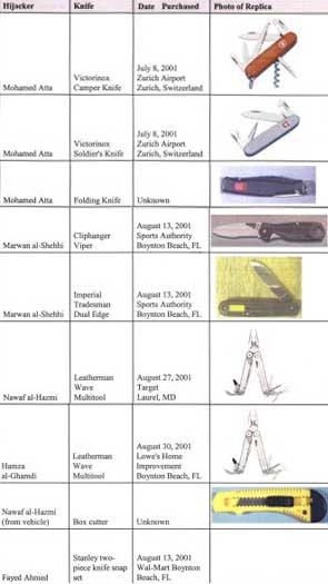An adapted 9/11 Commission chart of knives purchased by the hijackers.
