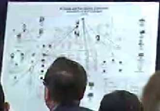 A blurry image of the chart Rep. Curt Weldon presented to the Heritage Foundation in 2002.