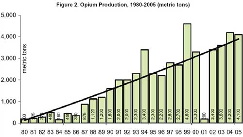 Opium production in Afghanistan, 1980-2005. Based on United Nations data.
