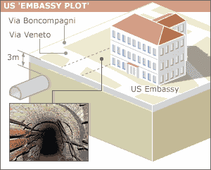 Tunnels under the US embassy in Rome.