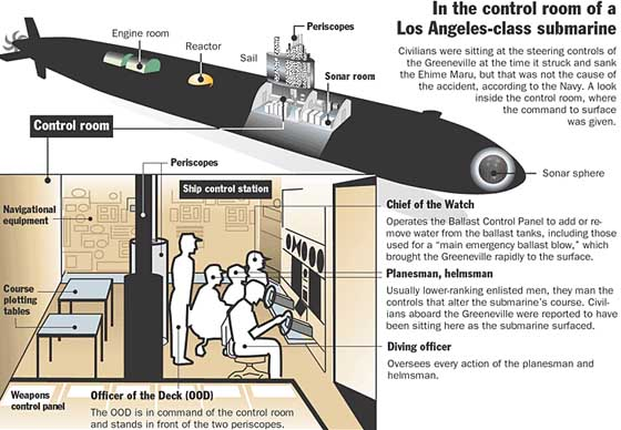 A graphical depiction of the control room of the USS Greeneville, showing the standard placement of the crew during the maneuver in question.