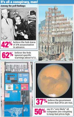 A New York Post graphic illustrates the numbers of Americans that believe in several possible high-level conspiracies.