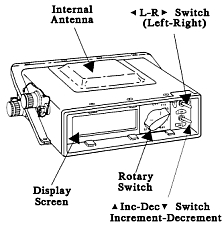 A sketch of a 1990 US Army GPS system similar to that used by the Air Force.