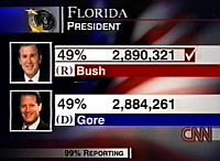 A screenshot of CNN&#8217;s on-air graphic declaring George W. Bush the winner in Florida. The graphic shows Bush with a 6,060-vote lead.