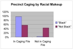 Bar graph based on Duval County caging list.