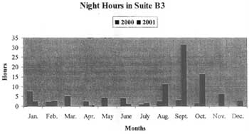 A chart of Bruce Ivins&#8217;s night hours in 2000 and 2001.